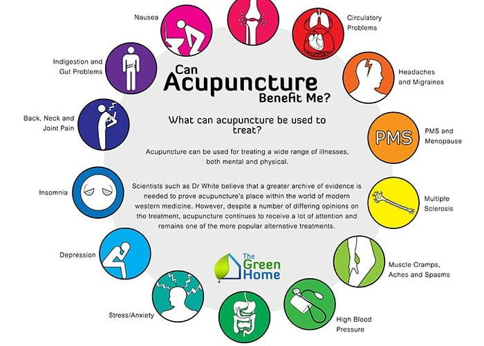 Acupuncture is an amazing medicine model and it can benefit your health in many different ways. Preventatively, it helps keep you homeostatic balance and reduce your reaction to external stressors. Curatively, there is a long list of conditions it helps, but the main influence is on you, as a unique individual, and always according to your constitution. When your energetics are out of balance, you may experience pain, poor appetite and scattered sleep. Allergies, autoimmune conditions, menstrual cycles disturbances and infertility, are all signs of your system needing fine tuning. In my clinical practice, I often work along the conventional medicine as it is important that we all work together to improve your health and utilise the best of western and oriental medical principles to get you the best results. Try acupuncture – I am here today because I tried it a long time ago, and now am privileged to be able to help you.